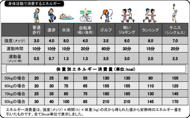 運動別消費カロリー表