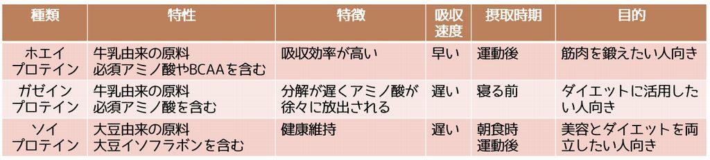 プロテインの種類一覧表