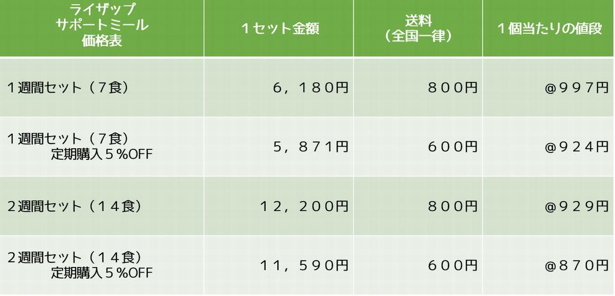 サポートミール価格表